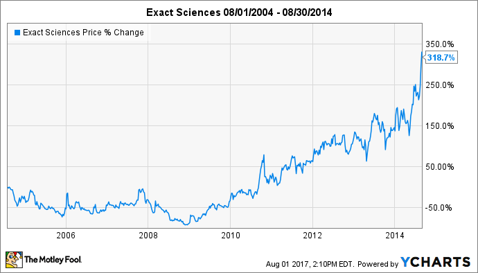 Up 187 in 2017 is exact sciences corp stock still a buy exas chart ccuart Image collections
