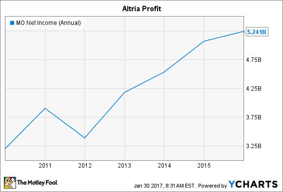 MO Net Income (Annual) Chart
