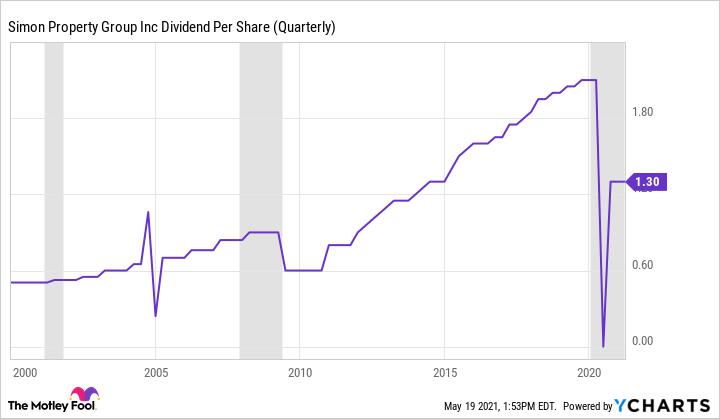 SPG Dividend Per Share (Quarterly) Chart
