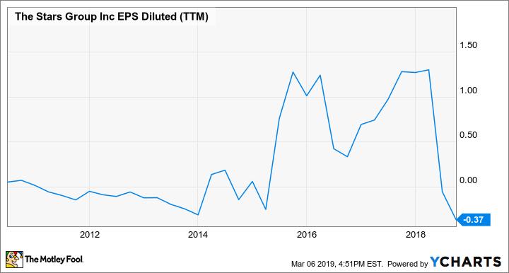 TSG EPS Diluted (TTM) Chart