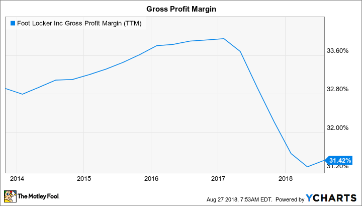 FL Gross Profit Margin (TTM) Chart