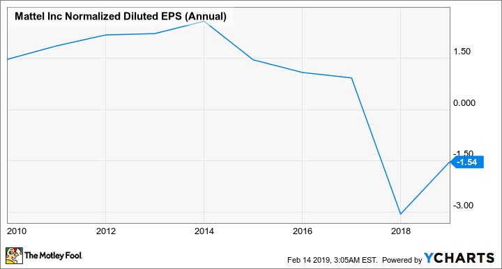 MAT Normalized Diluted EPS (Annual) Chart