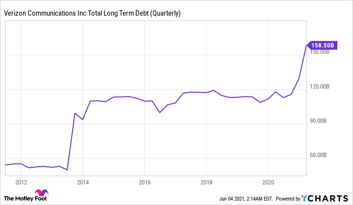 VZ Total Long Term Debt (Quarterly) Chart showing upward trend.