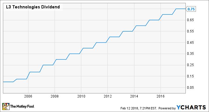LLL Dividend Chart