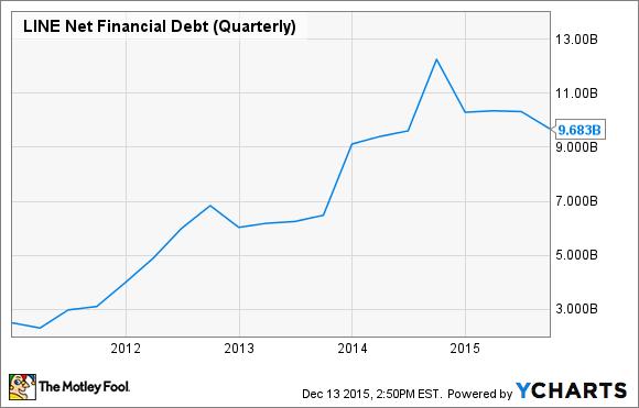 LINE Net Financial Debt (Quarterly) Chart