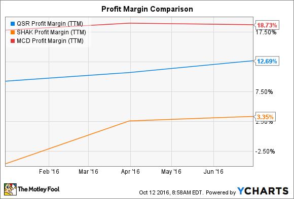 QSR Profit Margin (TTM) Chart