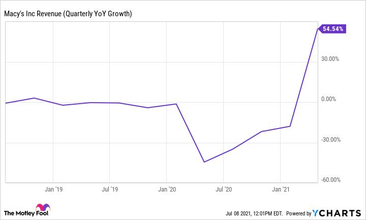 M Revenue (Quarterly YoY Growth) Chart