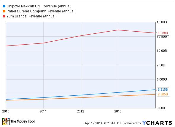 CMG Revenue (Annual) Chart
