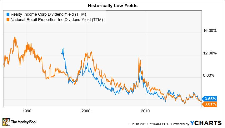 O Dividend Yield (TTM) Chart