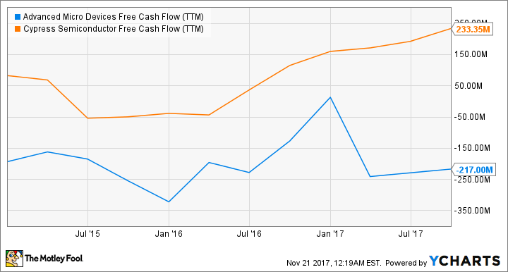 AMD Free Cash Flow (TTM) Chart