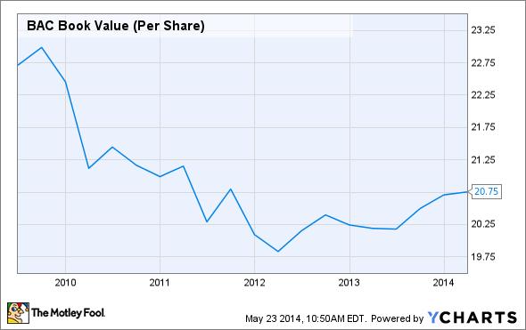 BAC Book Value (Per Share) Chart