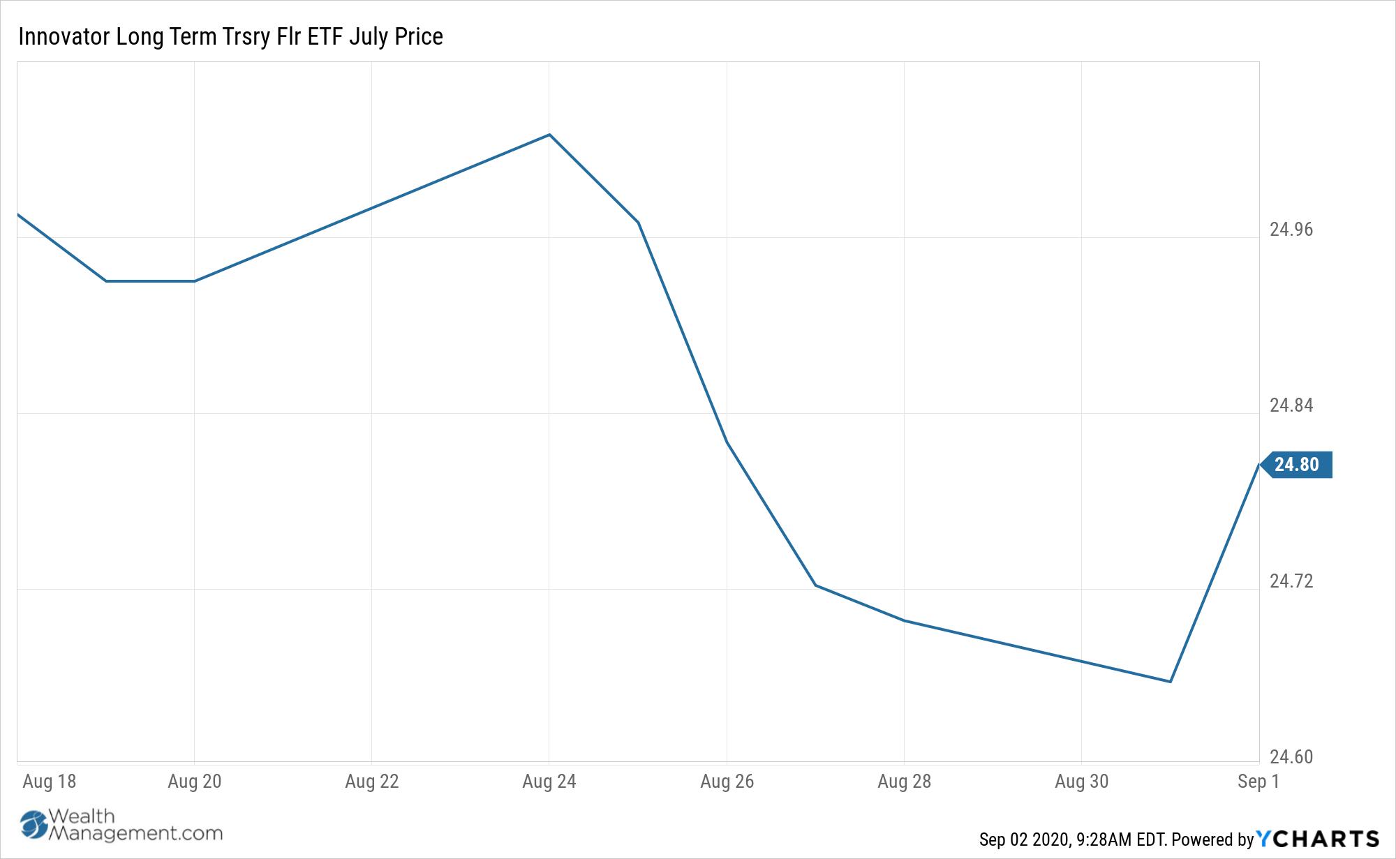 TFJL Chart