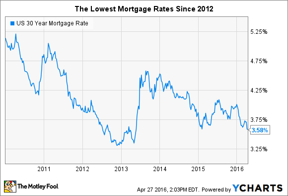 As of today July 27, 2016, is a mortgage interest rate of ...