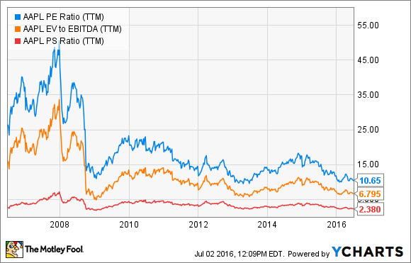 Look at This Chart Before Selling Apple Stock | The Motley Fool