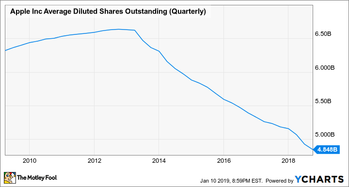 AAPL Average Diluted Shares Outstanding (Quarterly) Chart