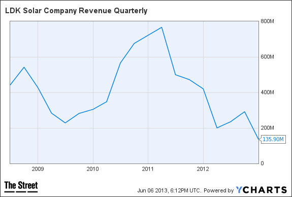 LDK Revenue Quarterly Chart