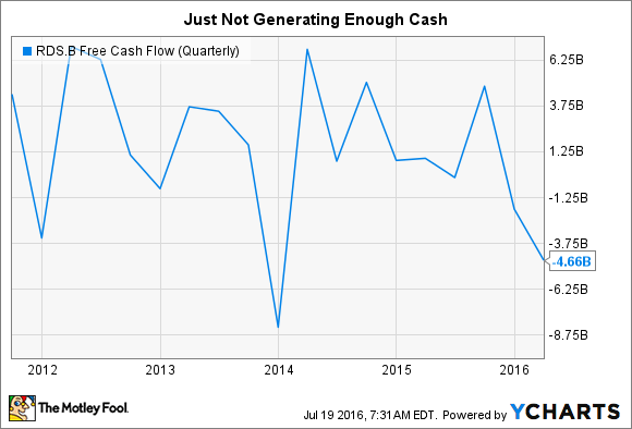 RDS.B Free Cash Flow (Quarterly) Chart