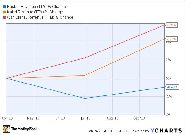 HAS Revenue (TTM) Chart