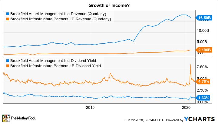 BAM Revenue (Quarterly) Chart