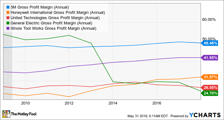 MMM Gross Profit Margin (Annual) Chart