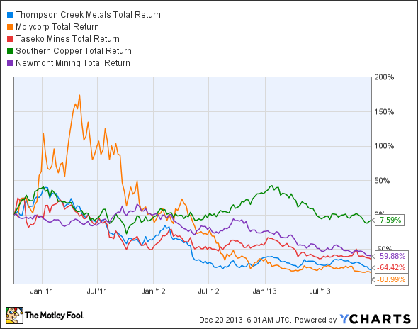 TC Total Return Price Chart