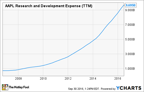 AAPL Research and Development Expense (TTM) Chart