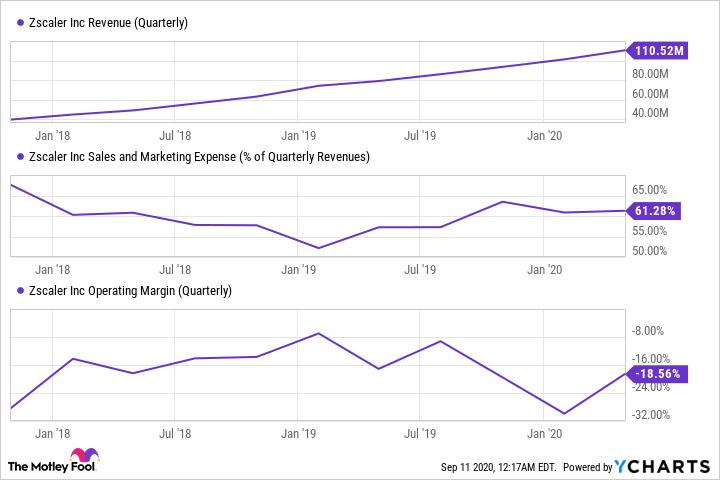 ZS Revenue (Quarterly) Chart