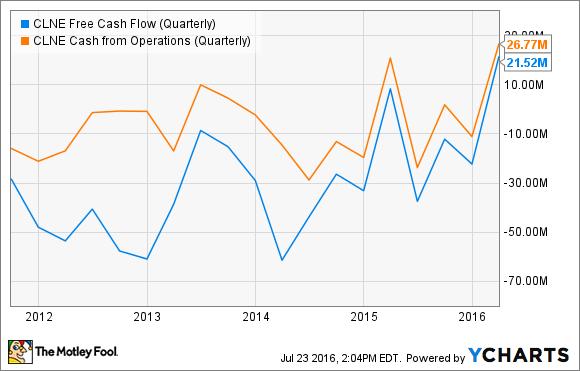 CLNE Free Cash Flow (Quarterly) Chart