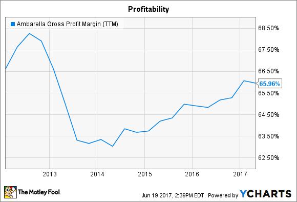 AMBA Gross Profit Margin (TTM) Chart