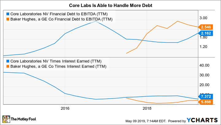 CLB Financial Debt to EBITDA (TTM) Chart