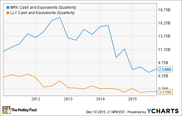 MRK Cash and Equivalents (Quarterly) Chart