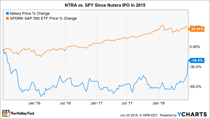 NTRA Chart