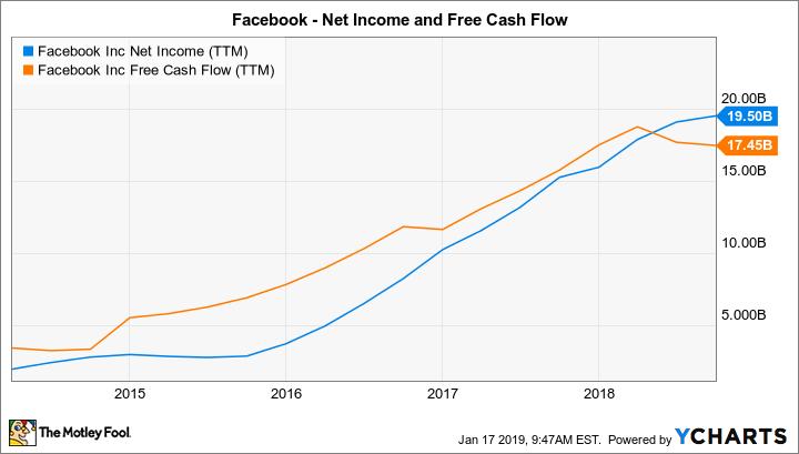 FB Net Income (TTM) Chart