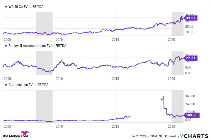 WDFC EV to EBITDA Chart