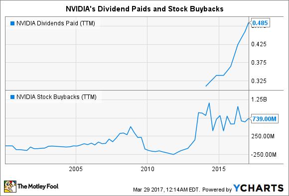 NVDA Dividends Paid (TTM) Chart