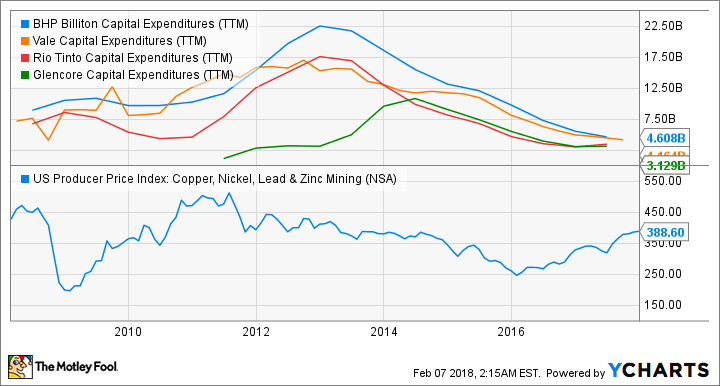 BHP Capital Expenditures (TTM) Chart