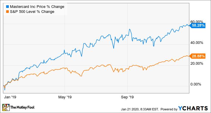 Is Mastercard Stock a Buy? The Motley Fool