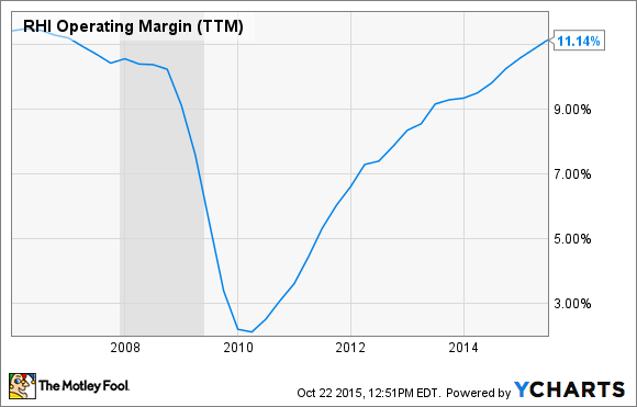 RHI Operating Margin (TTM) Chart