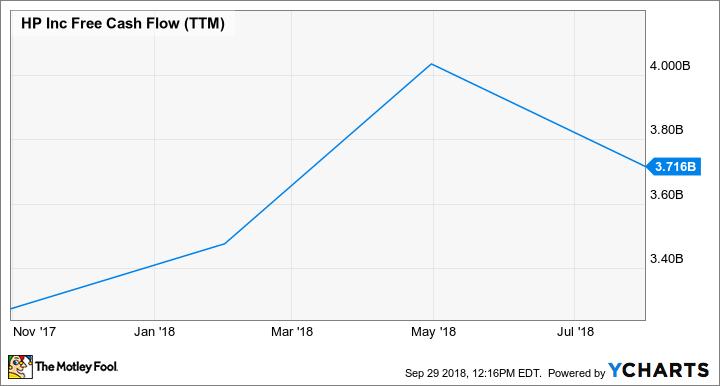 HPQ Free Cash Flow (TTM) Chart