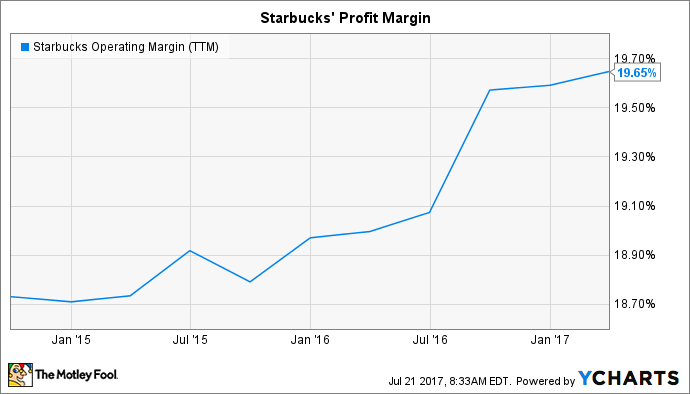 SBUX Operating Margin (TTM) Chart