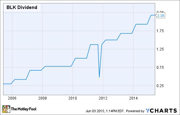BLK Dividend Chart