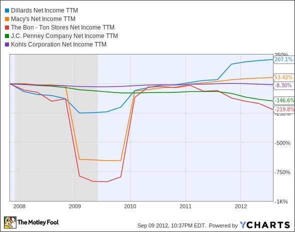 DDS Net Income TTM Chart