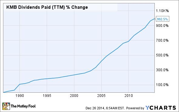 KMB Dividends Paid (TTM) Chart