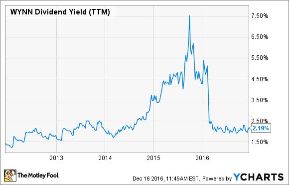 WYNN Dividend Yield (TTM) Chart