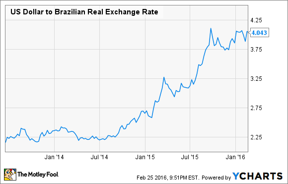 US Dollar to Brazilian Real Exchange Rate Chart