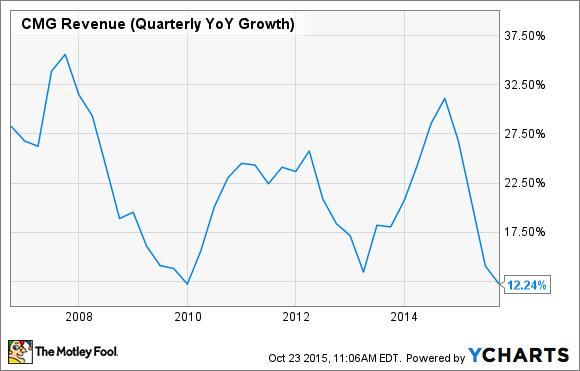 CMG Revenue (Quarterly YoY Growth) Chart