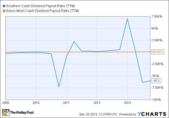 SO Cash Dividend Payout Ratio (TTM) Chart