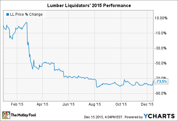 Lumber Liquidators Soars and 3M Co. Dives as Stocks Jump -- The Motley Fool