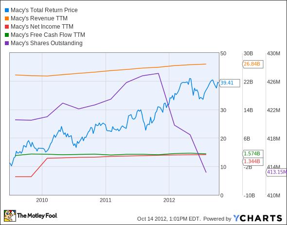 M Total Return Price Chart