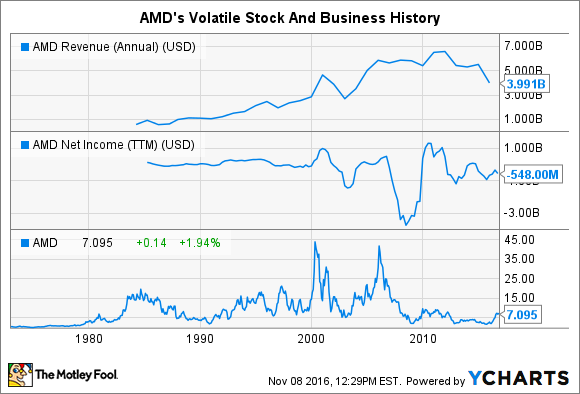 AMD Revenue (Annual) Chart